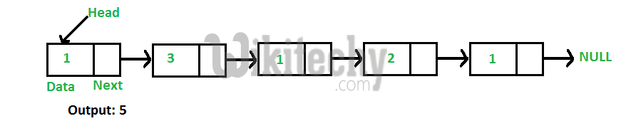 C Algorithm - Find Length of a Linked List both Iterative and Recursive