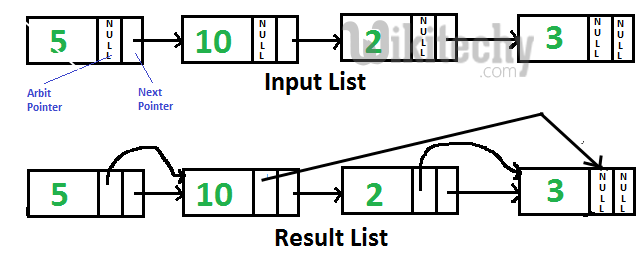 Point arbit pointer to greatest value right side node in a linked list