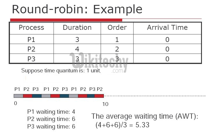 scheduling round pdfs robin example