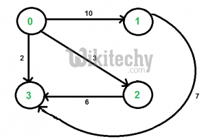 Shortest path with exactly k edges in a directed and weighted graph