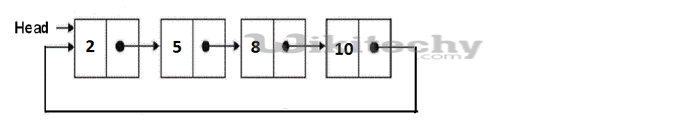 Sorted insert for circular linked list