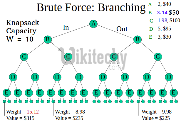 Branch and Bound (Introduction with 0/1 Knapsack)-Branch and