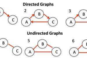 detect undirected graph cycle