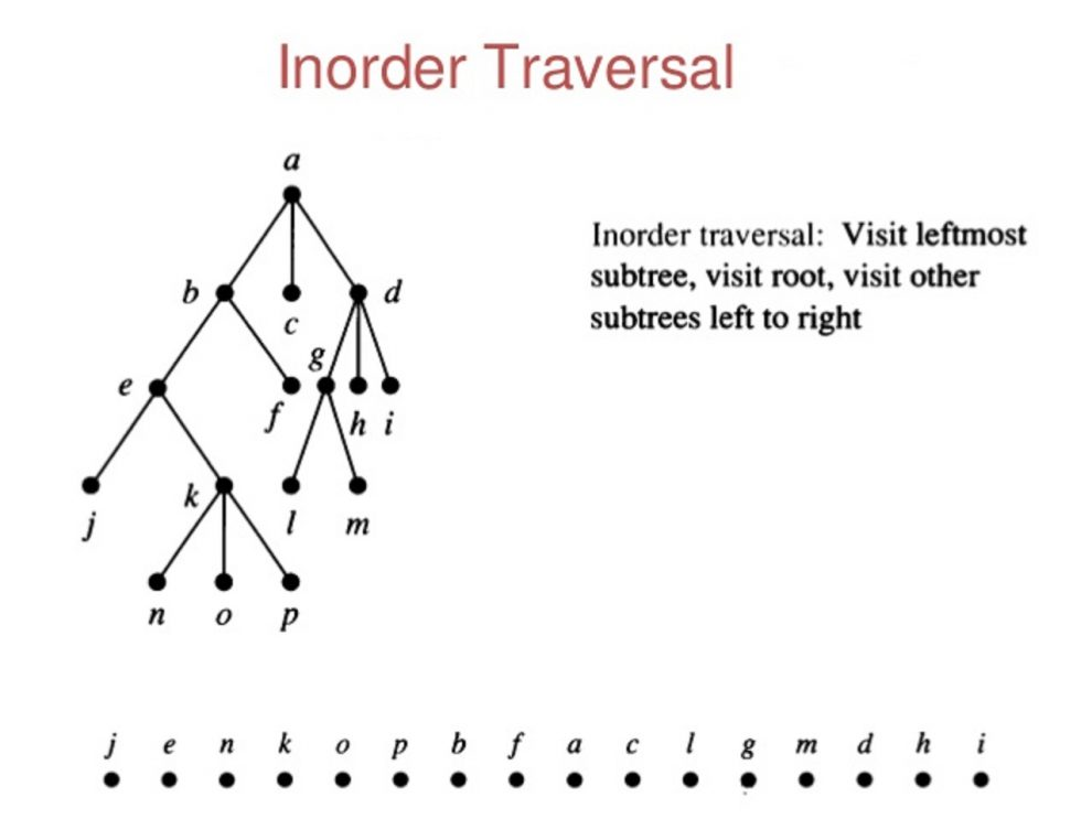 InOrder tree traversal in Java