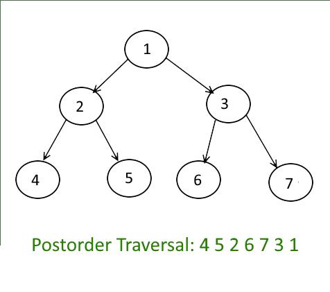 Tree-Traversals-Postorder (1)