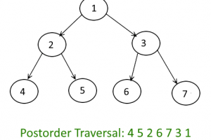 Tree-Traversals-Postorder