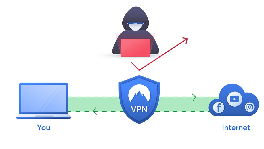 how vpn works - how vpn works technically , how vpn works pdf , how vpn works diagram , how vpn works in mobile , how vpn works for work from home , express vpn , free vpn , types of vpn , free vpn, vpn for free, vpn in pc , what vpn is, what is this vpn,
