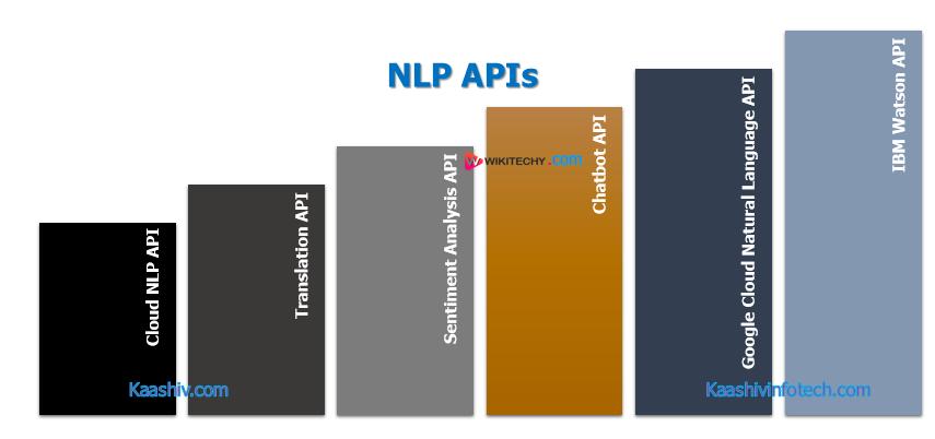Nlp Application