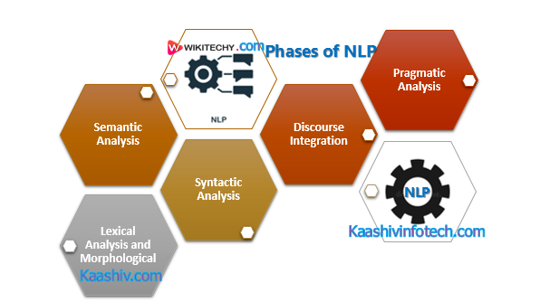 Phases of NLP