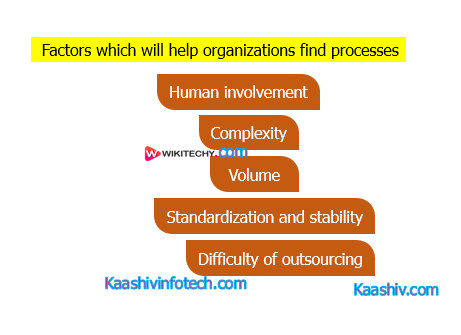 Processes of UiPath