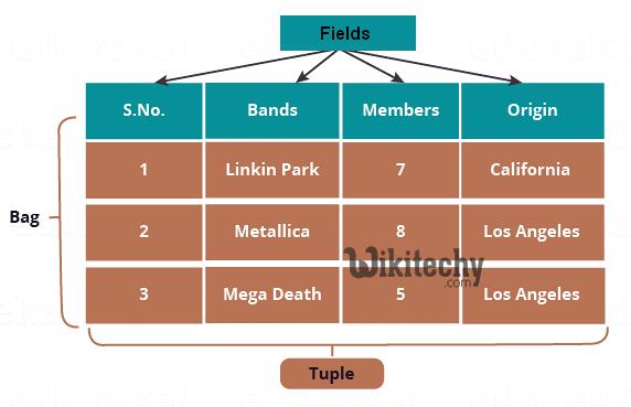 apache pig bag & tuple functions