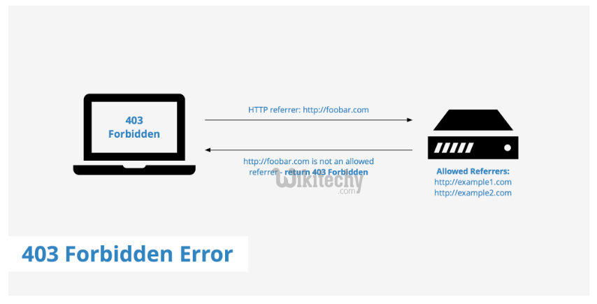 apache tutorial - 403 forbidden Error - wikitechy