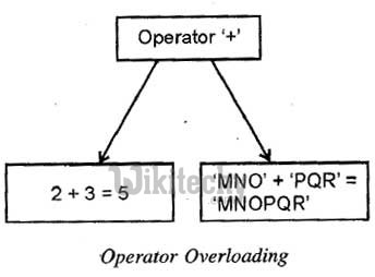 learn c++ tutorials - operator overloading