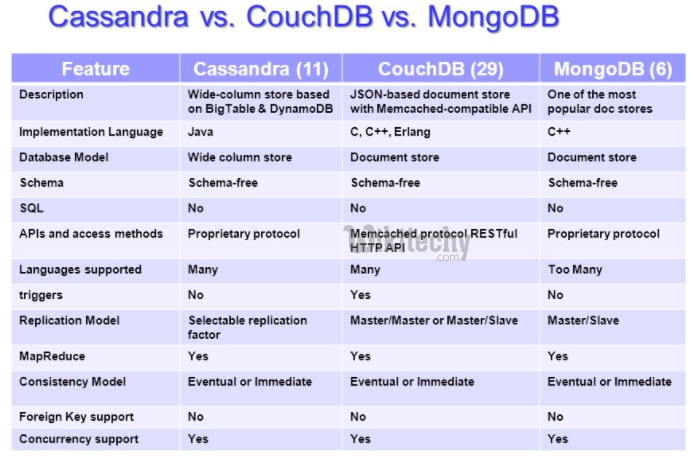 learn couchdb - couchdb tutorial - couchdb components - couchdb code - couchbase vs cassandra - couchdb onsistency - couchdb programming - couchdb download - couchdb examples