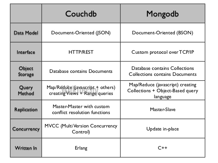 learn couchdb - couchdb tutorial - couchdb components - couchdb code - couchdb vs mongodb - couchdb onsistency - couchdb programming - couchdb download - couchdb examples