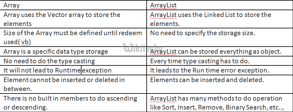 Difference between array and arraylist in c#.