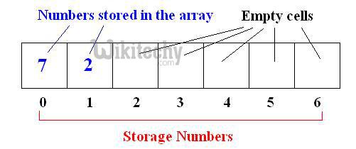 c# Array