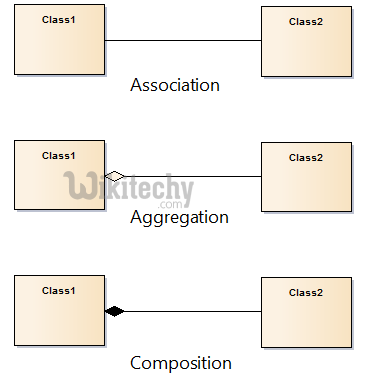 C# aggregation