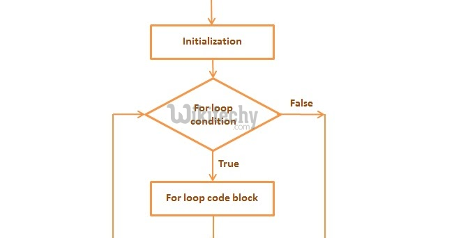 C For Loop Statement