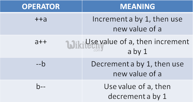 Increment and Decrement Operator