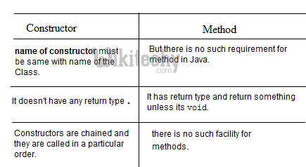 learn c# tutorials - constructor vs method in c#