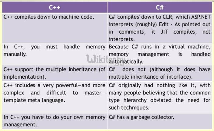 learn c# tutorials - c++ vs c#