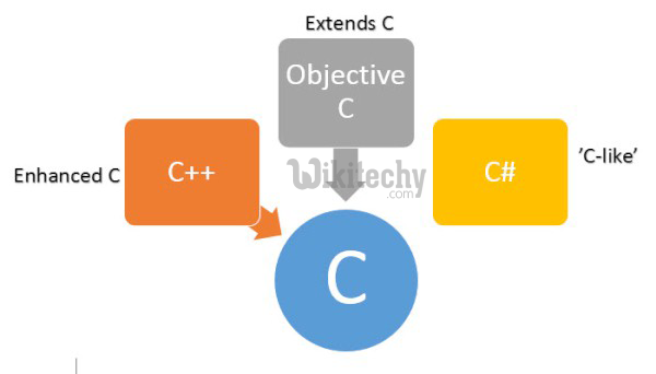 learn c# tutorials - csharp features language - c#