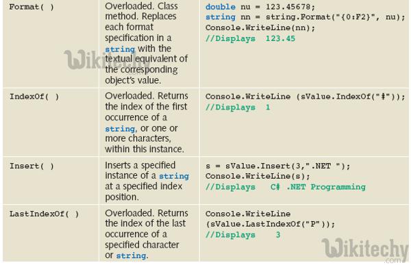 learn c# - c# tutorial - c# strings - c# examples -  c# programs