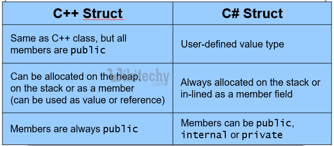 learn c# - c# tutorial - c# struct vs c++ struct  - c# examples -  c# programs