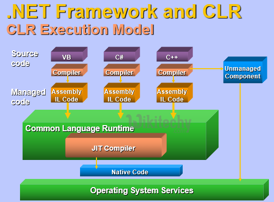 learn c# - c# tutorial - c# dotnet framework and clr - c# examples -  c# programs