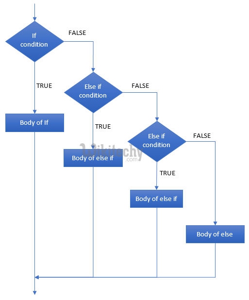 if else if flow chart