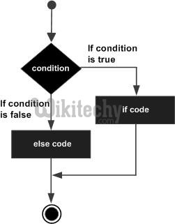 if else statement in c#