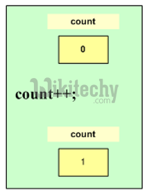 learn csharp - csharp tutorial - c# increment operator  - c# examples -  c# programs