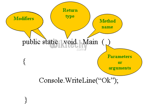 learn c# - c# tutorial - c# public static void main function - c# examples -  c# programs