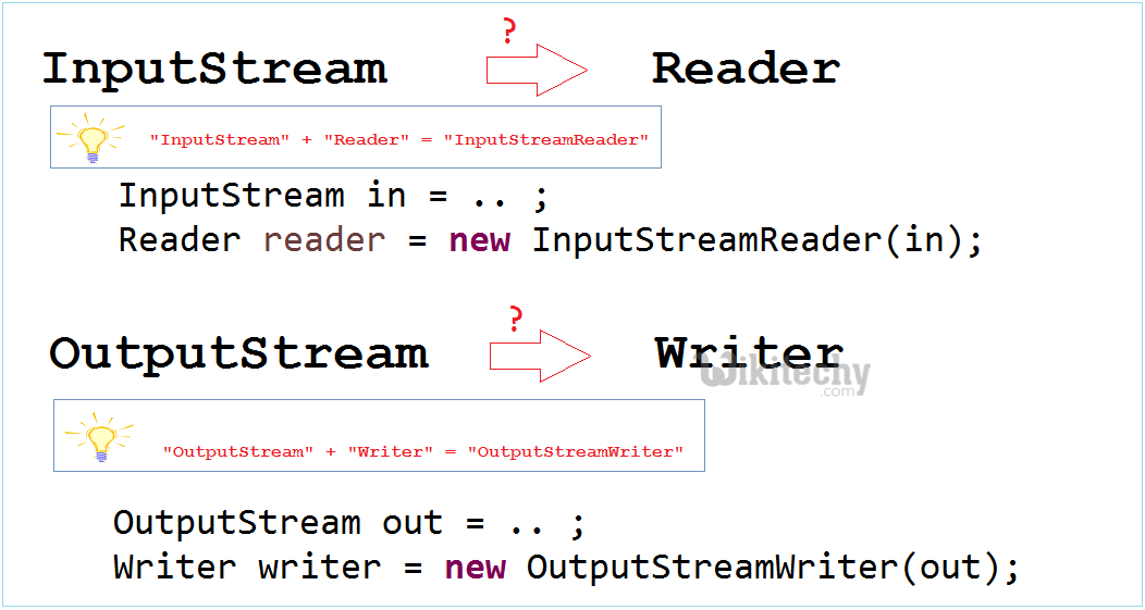 learn c# tutorials - stream writer and stream reader - c# programs