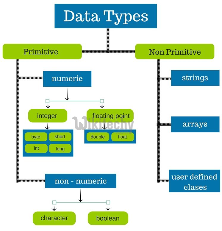 golang Data types and  variables
