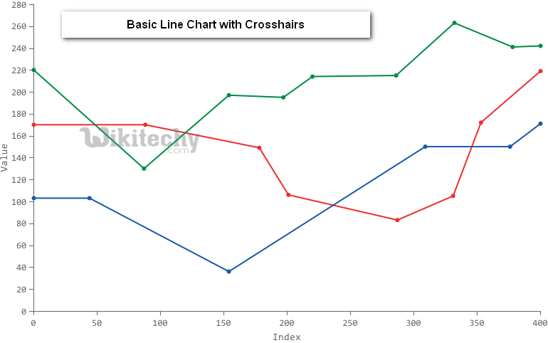 Google Charts tutorial - Basic Line Chart with Crosshairs