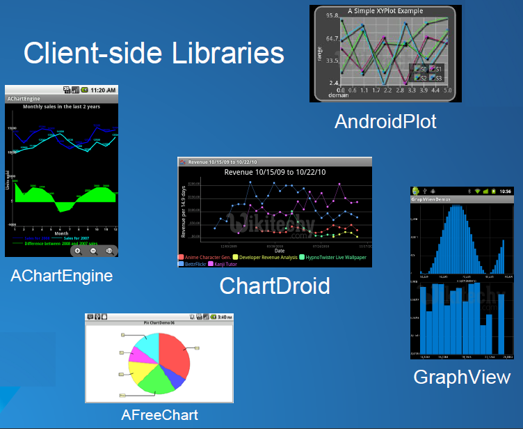 Google Charts with Android - chart js - By Microsoft Award MVP