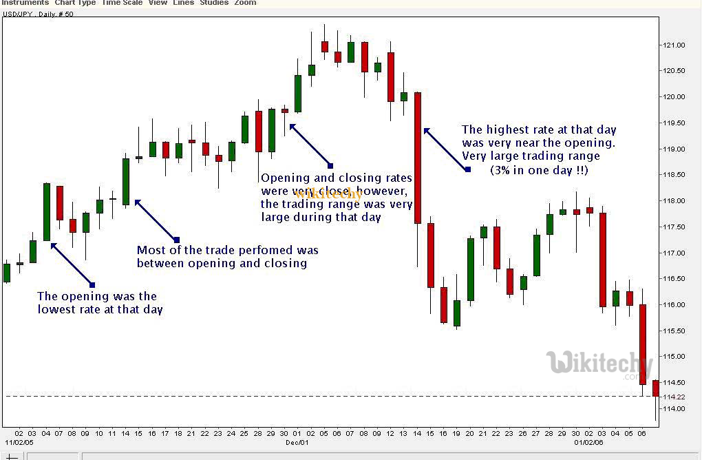 Google charts tutorial candlestick charts chart js by candlestick chart graph in google charts ccuart Gallery