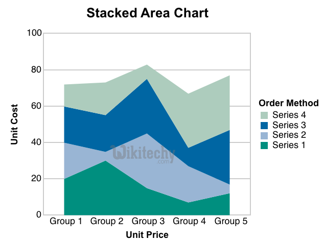 Google Charts tutorial - Stacked Area Chart - chart js - By