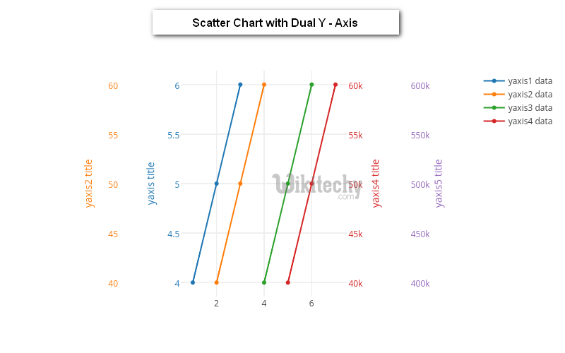 Google charts tutorial scatter chart with dual y axis chart js google charts scatter chart with dual y axis ccuart