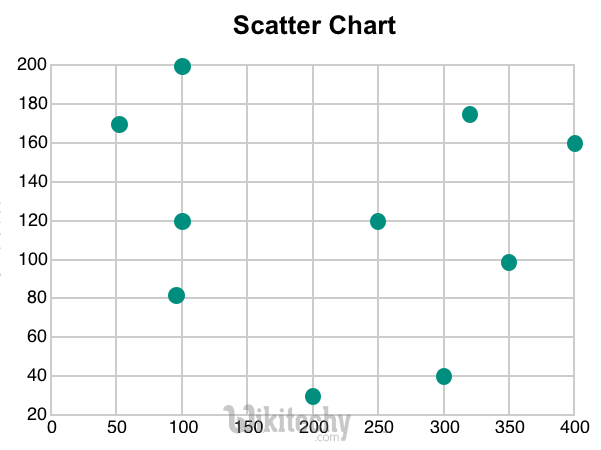 Google charts tutorial scatter chart chart js by microsoft scatter chart graph in google charts ccuart Images