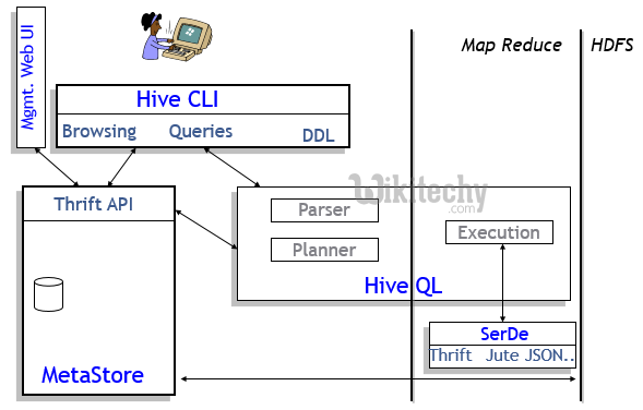 apache hive - What is hive | What is hive used for - By