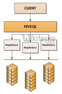 apache hive - Hive QL Select Where - hive jdbc program - By