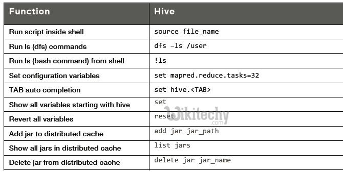 apache hive - hive sql - hive commands - By Microsoft Award