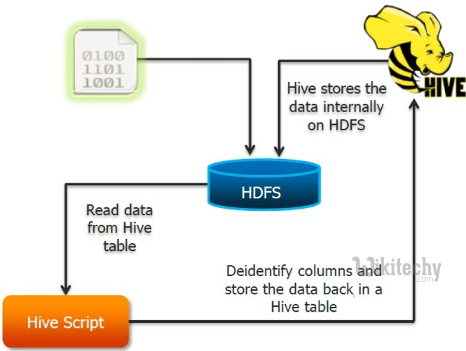 apache hive - How to Stores Data in Hive - By Microsoft