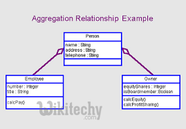 Aggregation in Java - By Microsoft Awarded MVP - Learn in ...