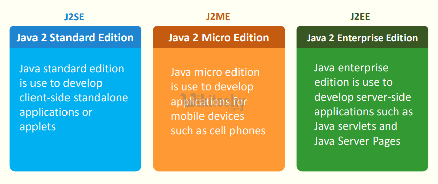 What is Java - By Microsoft Awarded MVP - Learn in 30sec