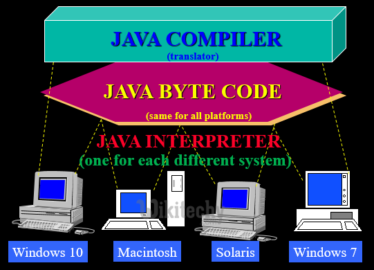Features of Java - By Microsoft Awarded MVP - Learn in 30sec