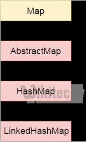 Java LinkedHashMap class - By Microsoft Award MVP - java